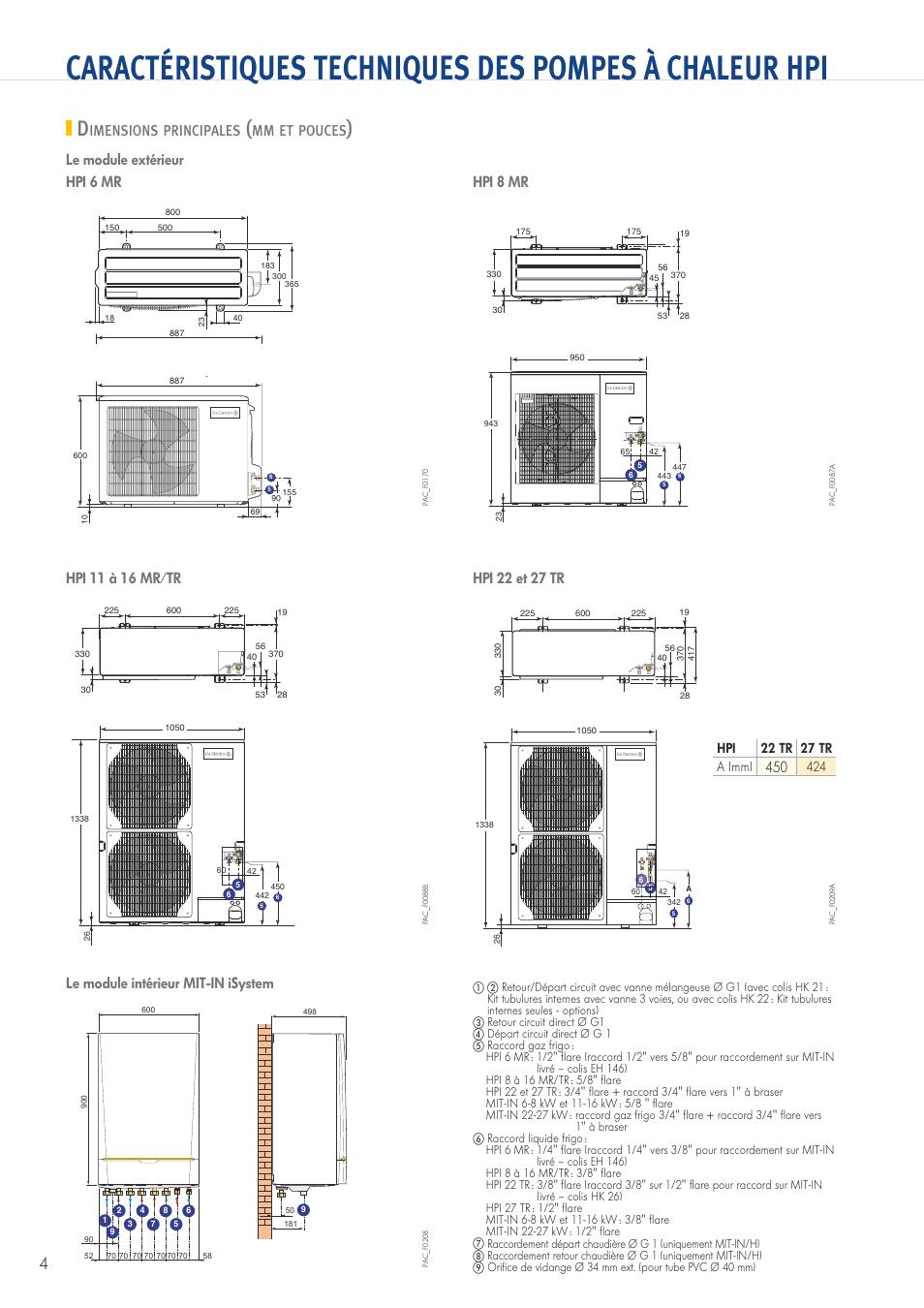 dimensions principales imensions principales de. Black Bedroom Furniture Sets. Home Design Ideas