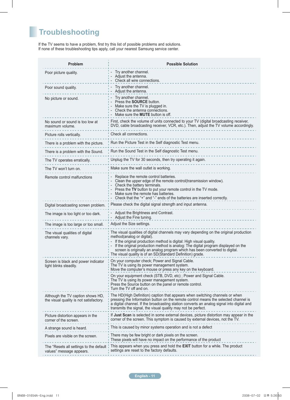 Troubleshooting | Samsung PN63A760T1FXZA Manuel d'utilisation | Page