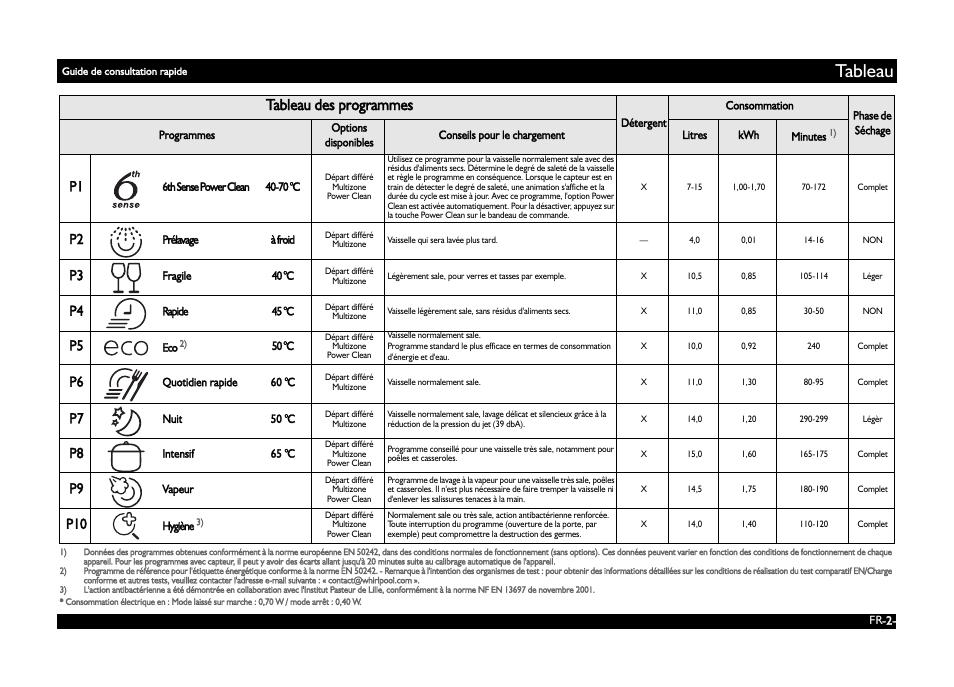 Tableau Tableau Des Programmes Whirlpool Adg 8773 A Pc