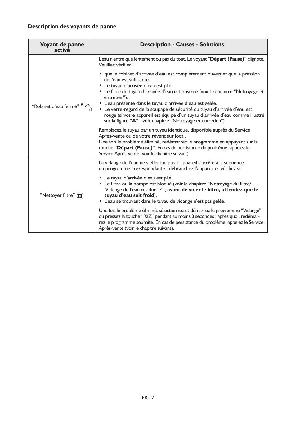 whirlpool awe 8785 gg manuel d'utilisation   page 12 / 14
