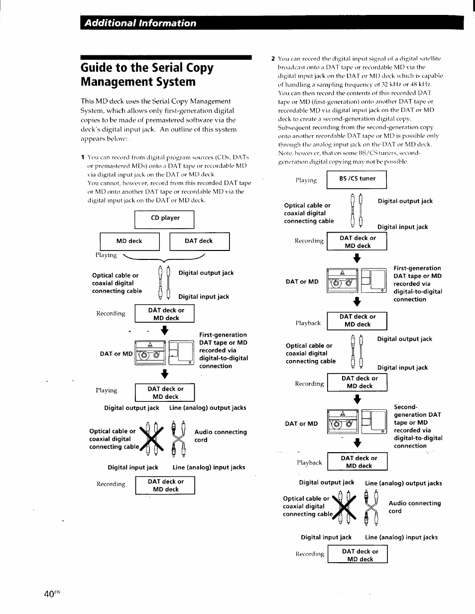Sony Ja30es Manual Diagram Of 2003 J140px4sts Johnson Outboard Water Pump And Array Guide To The Serial Copy Management System Additional Information Rh Modes D Emploi Com